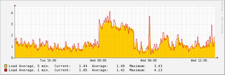 Serverio apkrovimo grafikas