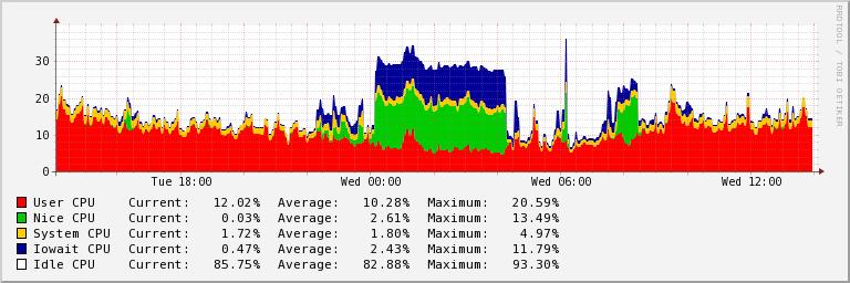 CPU grafikas