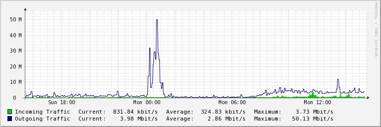 Serverio interneto ryšys