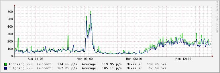 serverio tinklo paketai per sekundę